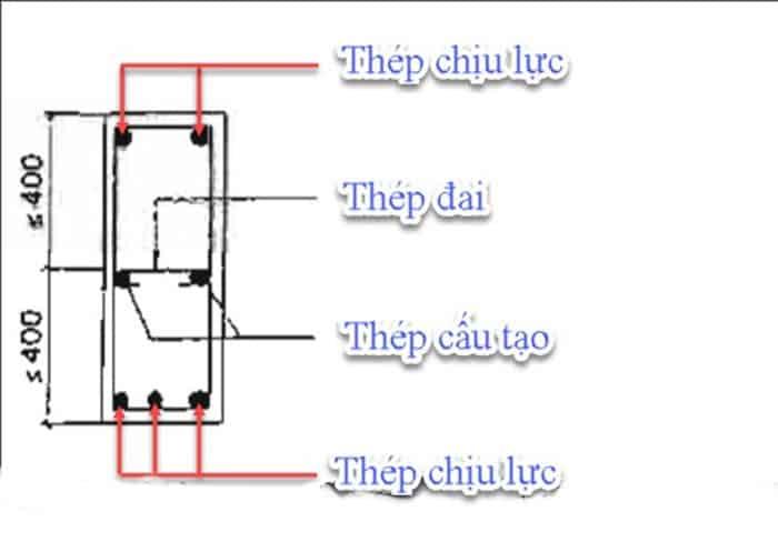 7 nguyên lý cấu tạo bê tông cốt thép cần biết 7.jpg