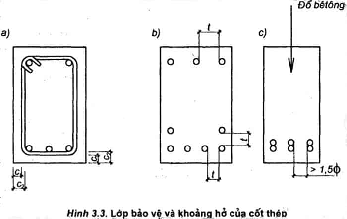 7 nguyên lý cấu tạo bê tông cốt thép cần biết 8.jpg