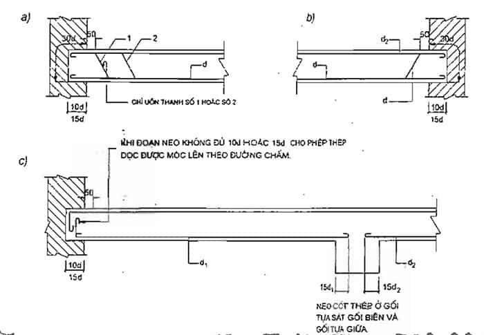 7 nguyên lý cấu tạo bê tông cốt thép cần biết 19.jpg