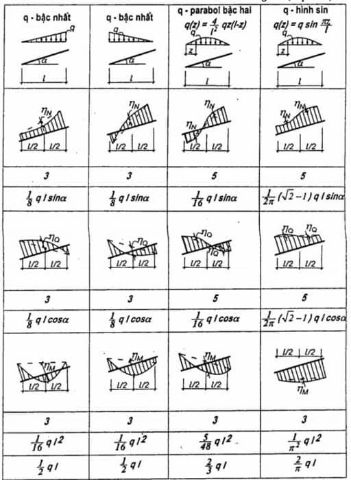 tính toán nội lực trong kết cấu xây dựng 9.jpg