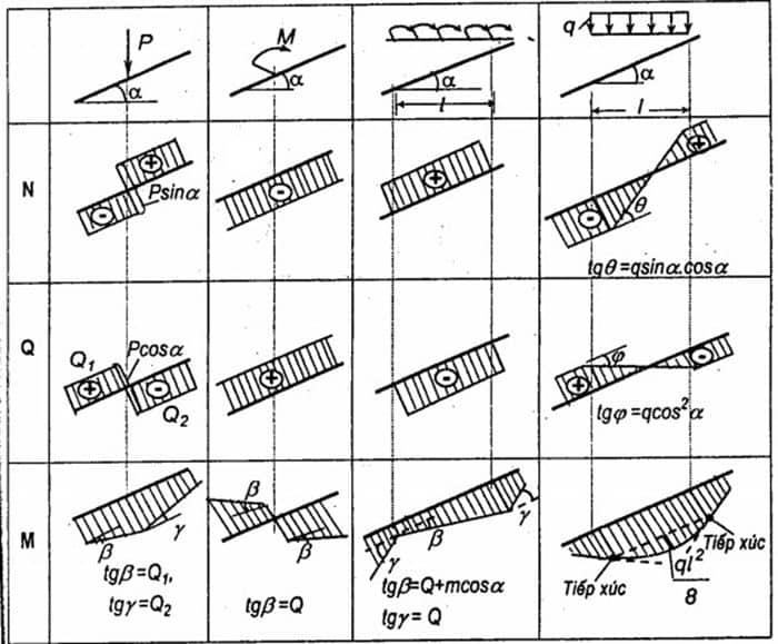 tính toán nội lực trong kết cấu xây dựng 10.jpg