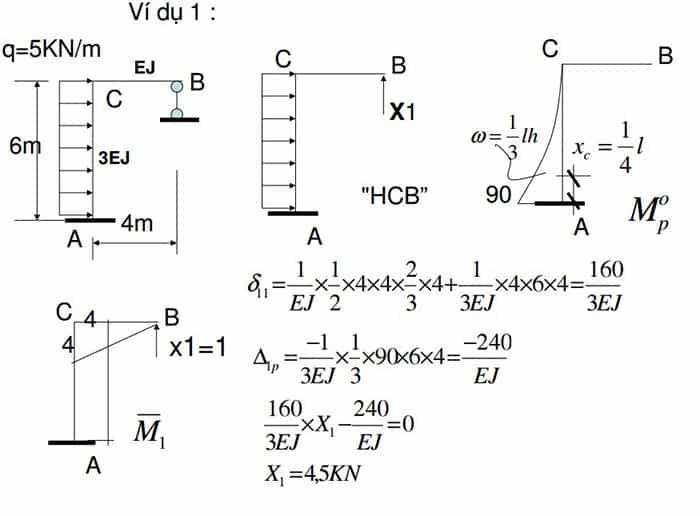 tính toán nội lực trong kết cấu xây dựng 11.jpg