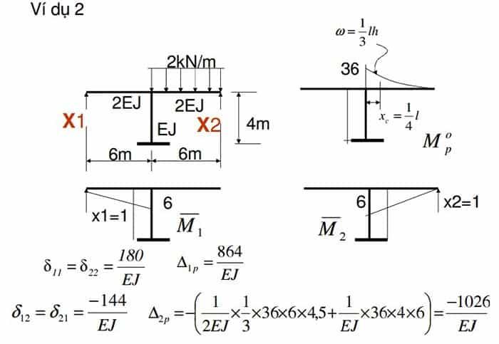 tính toán nội lực trong kết cấu xây dựng 12.jpg
