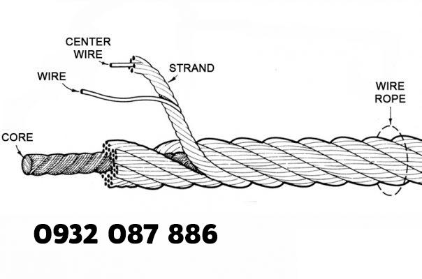 Một sợi dây thép được uốn như hình bên